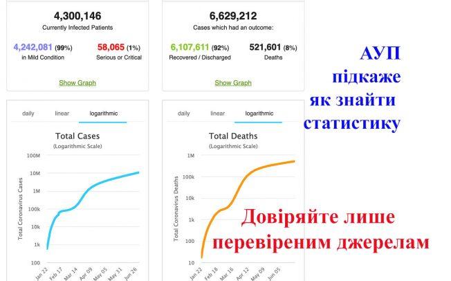 """Ресурси для журналістів по covid-19 на вебінарі """"Стандарти журналістики в умовах пандемії та кризи"""" 22-23 червня"""