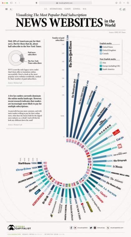 Топ-38 світових онлайн медіа з найбільшою платною підпискою і про стандарти журналістики